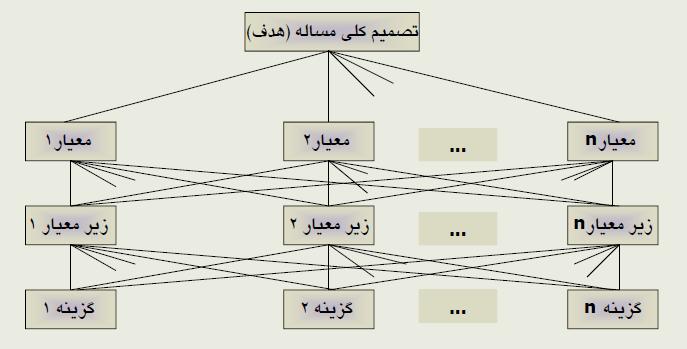جزوه آموزش فرآیند تحلیل سلسله مراتبی AHP