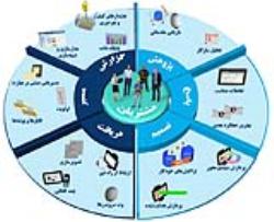 مقاله عوامل بهینه IT در سازمان ها (word)